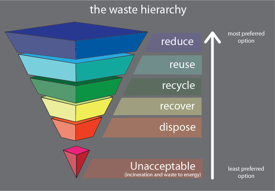 Image result for Why every business should have a 'zero waste' goal